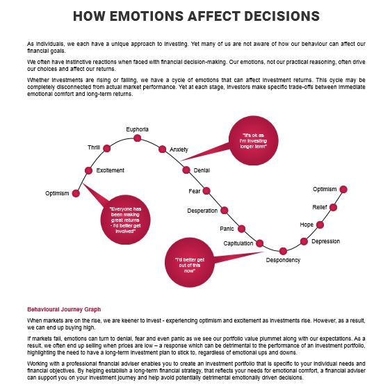 Emotions and investing, Manchester IFA